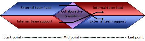 Expertise diagram: co-design and co-delivery